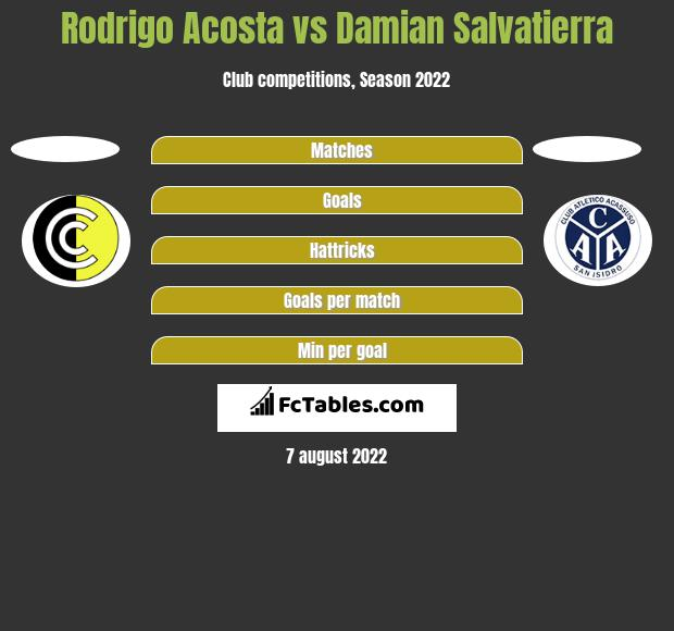 Rodrigo Acosta vs Damian Salvatierra h2h player stats