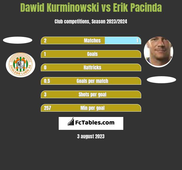 Dawid Kurminowski vs Erik Pacinda h2h player stats