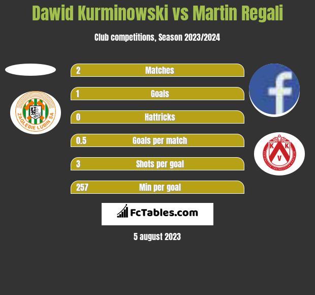 Dawid Kurminowski vs Martin Regali h2h player stats