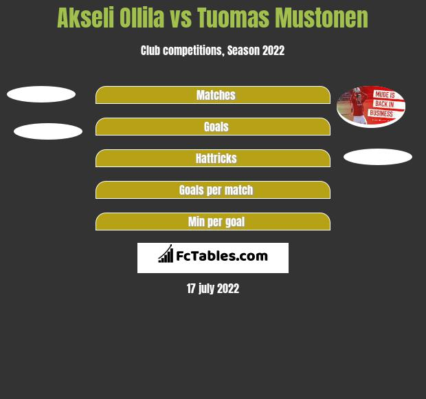 Akseli Ollila vs Tuomas Mustonen h2h player stats