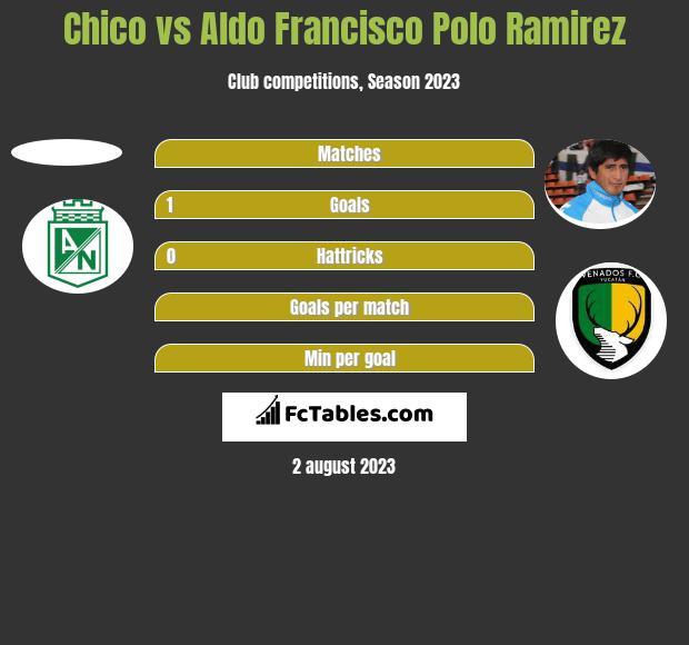 Chico vs Aldo Francisco Polo Ramirez h2h player stats