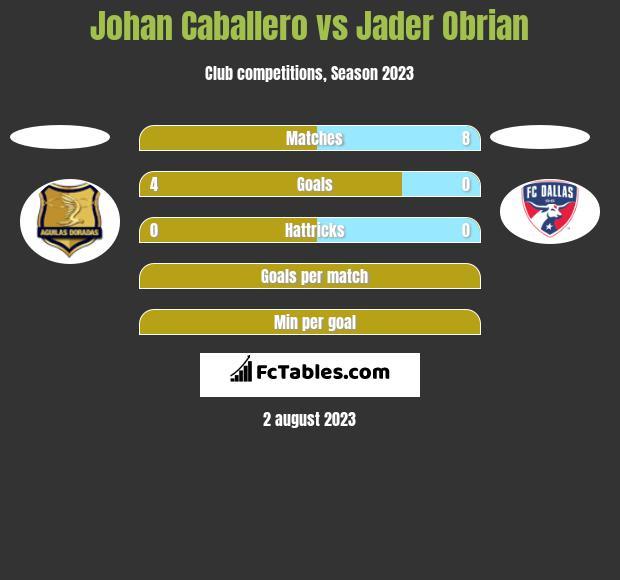 Johan Caballero vs Jader Obrian h2h player stats