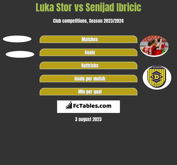 Luka Stor vs Senijad Ibricic h2h player stats