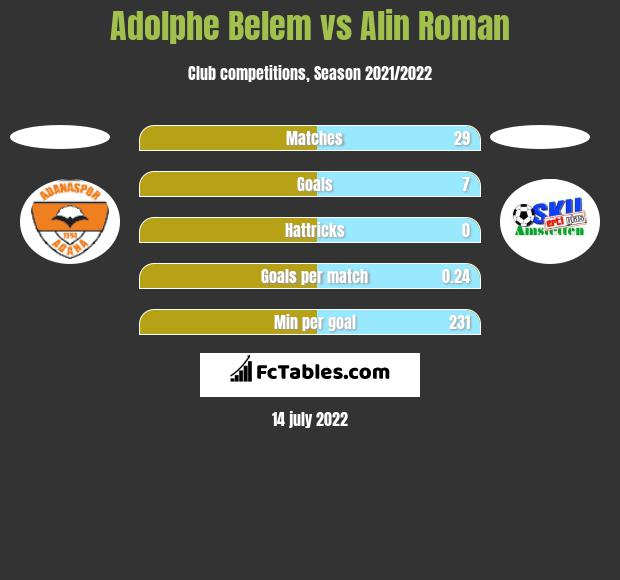 Adolphe Belem vs Alin Roman h2h player stats