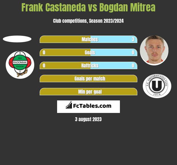 Frank Castaneda vs Bogdan Mitrea h2h player stats