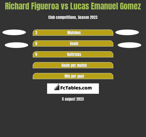 Richard Figueroa vs Lucas Emanuel Gomez h2h player stats