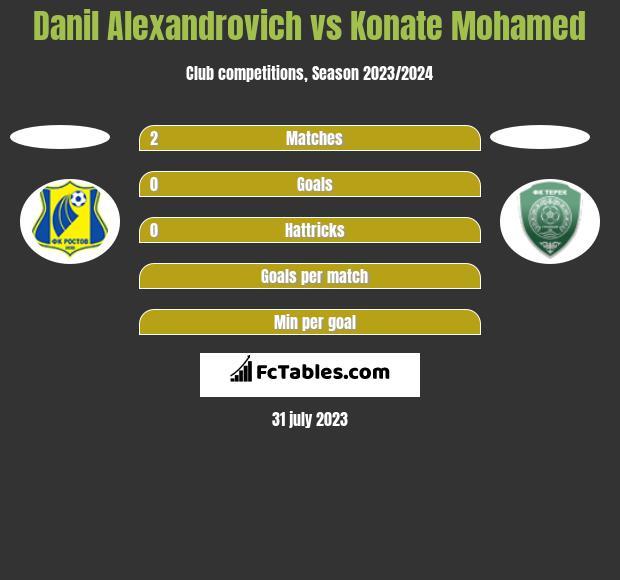 Danil Alexandrovich vs Konate Mohamed h2h player stats