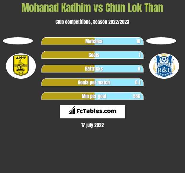 Mohanad Kadhim vs Chun Lok Than h2h player stats