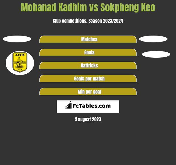 Mohanad Kadhim vs Sokpheng Keo h2h player stats