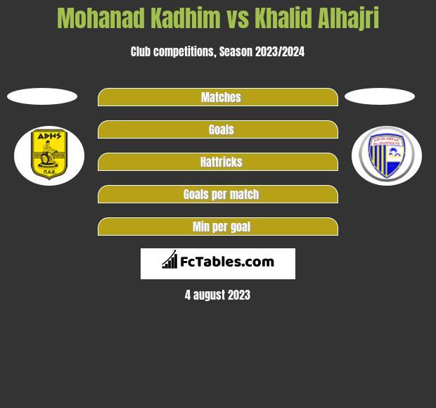 Mohanad Kadhim vs Khalid Alhajri h2h player stats
