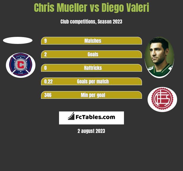 Chris Mueller vs Diego Valeri h2h player stats