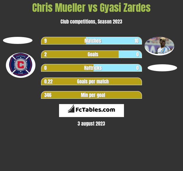 Chris Mueller vs Gyasi Zardes h2h player stats