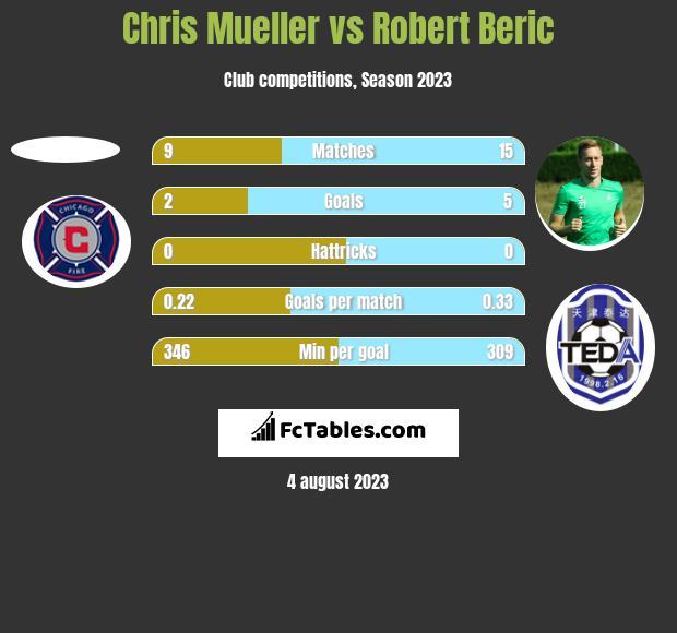 Chris Mueller vs Robert Beric h2h player stats