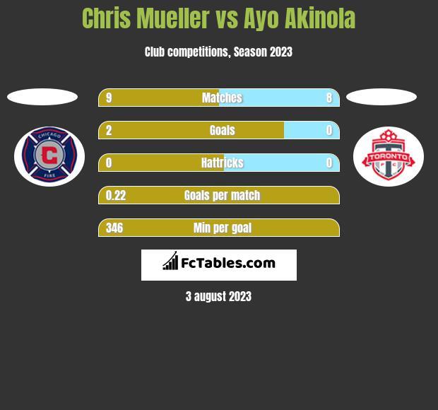 Chris Mueller vs Ayo Akinola h2h player stats