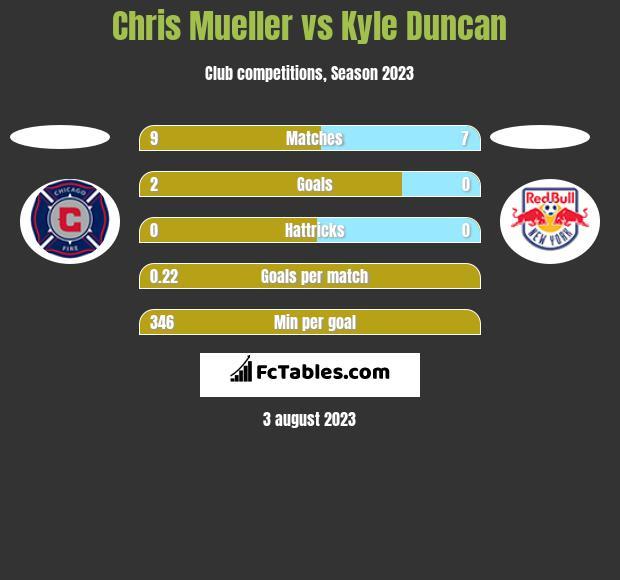 Chris Mueller vs Kyle Duncan h2h player stats