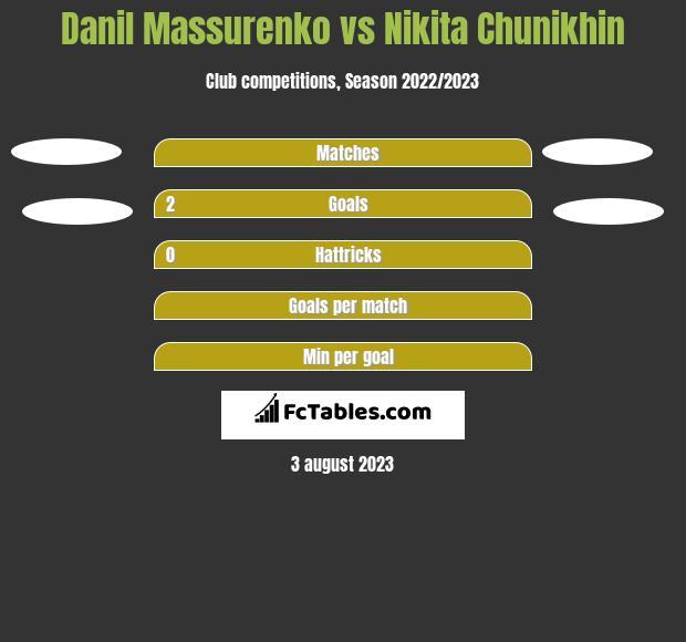 Danil Massurenko vs Nikita Chunikhin h2h player stats