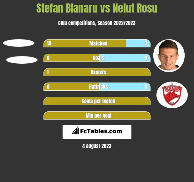Stefan Blanaru vs Nelut Rosu h2h player stats