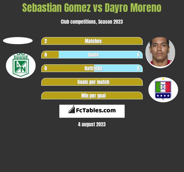 Sebastian Gomez vs Dayro Moreno h2h player stats
