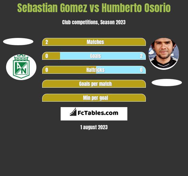Sebastian Gomez vs Humberto Osorio h2h player stats