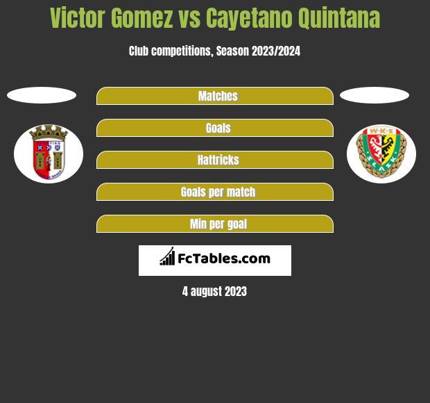 Victor Gomez vs Cayetano Quintana h2h player stats