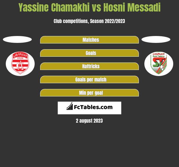 Yassine Chamakhi vs Hosni Messadi h2h player stats