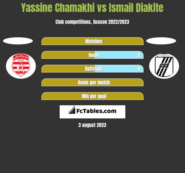 Yassine Chamakhi vs Ismail Diakite h2h player stats