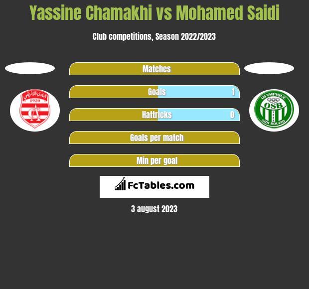 Yassine Chamakhi vs Mohamed Saidi h2h player stats