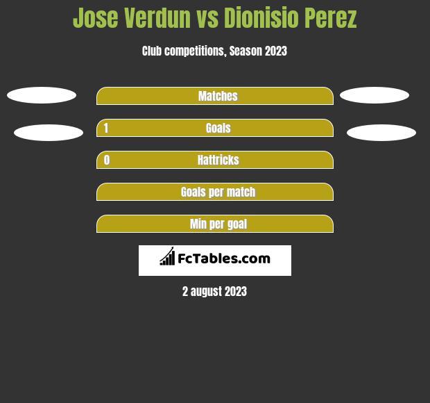 Jose Verdun vs Dionisio Perez h2h player stats