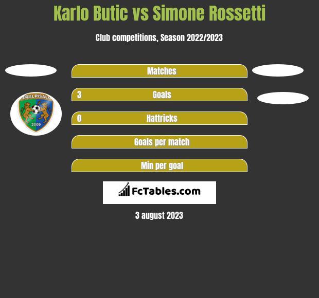 Karlo Butic vs Simone Rossetti h2h player stats