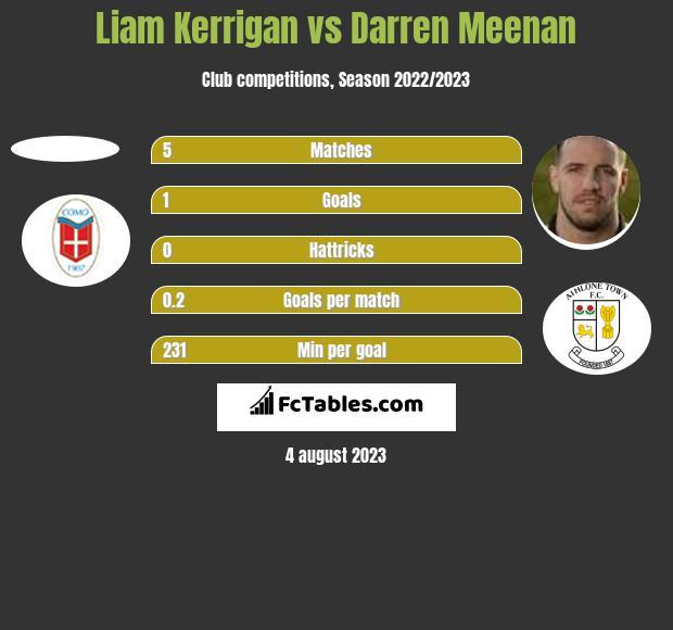 Liam Kerrigan vs Darren Meenan h2h player stats
