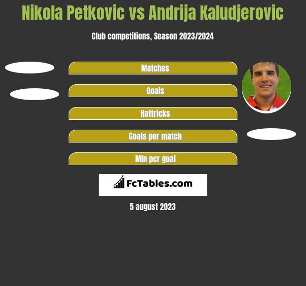 Nikola Petkovic vs Andrija Kaludjerovic h2h player stats