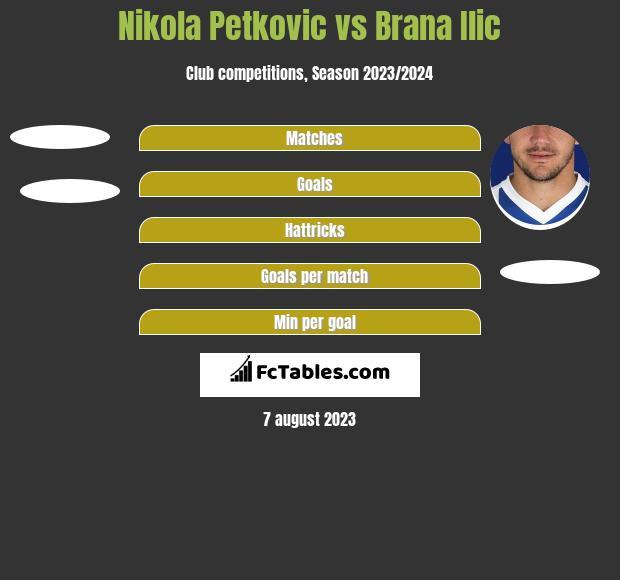 Nikola Petkovic vs Brana Ilic h2h player stats