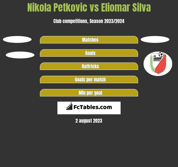Nikola Petkovic vs Eliomar Silva h2h player stats