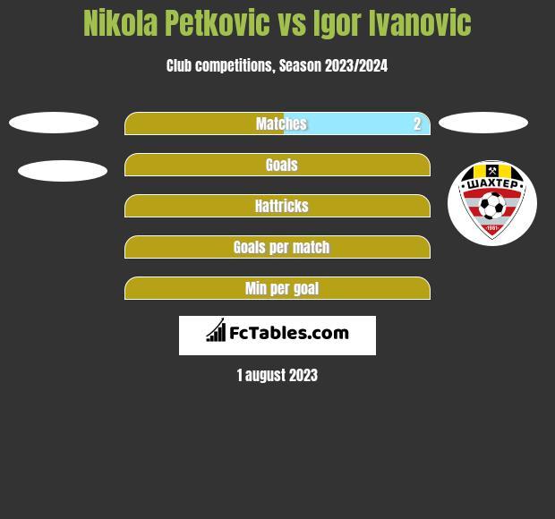Nikola Petkovic vs Igor Ivanovic h2h player stats