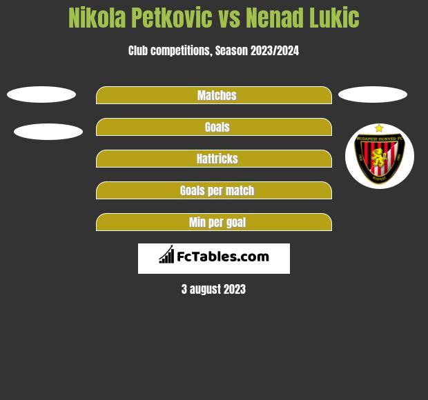 Nikola Petkovic vs Nenad Lukic h2h player stats