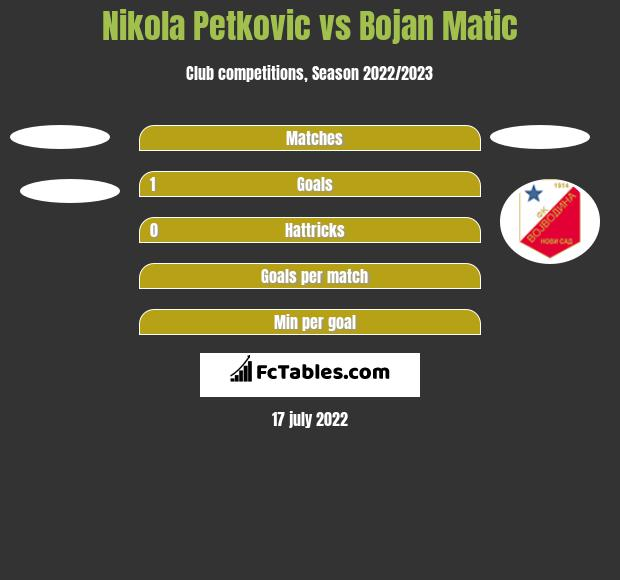 Nikola Petkovic vs Bojan Matic h2h player stats