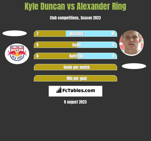 Kyle Duncan vs Alexander Ring h2h player stats