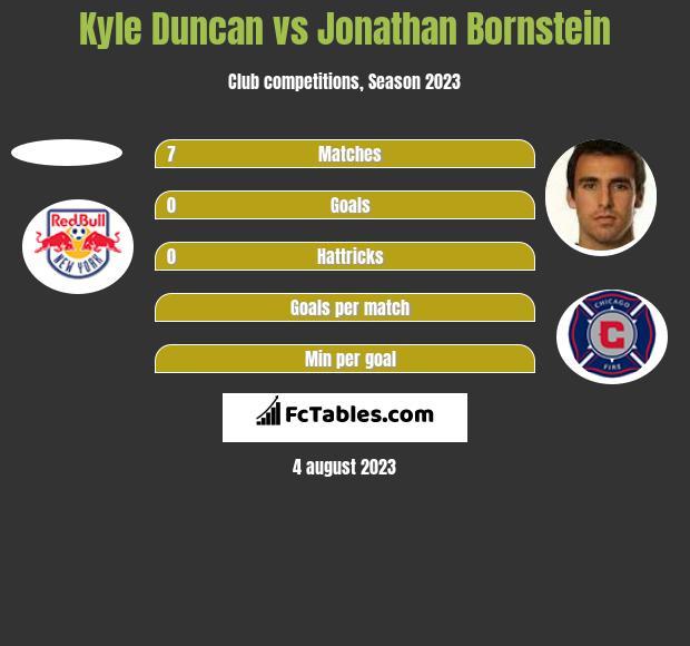 Kyle Duncan vs Jonathan Bornstein h2h player stats