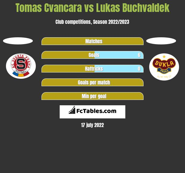 Tomas Cvancara vs Lukas Buchvaldek h2h player stats