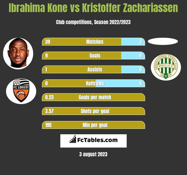 Ibrahima Kone vs Kristoffer Zachariassen h2h player stats