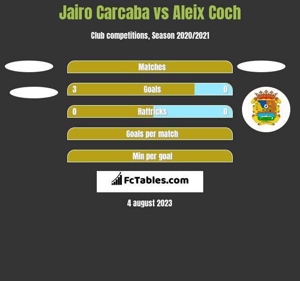 Jairo Carcaba vs Aleix Coch h2h player stats