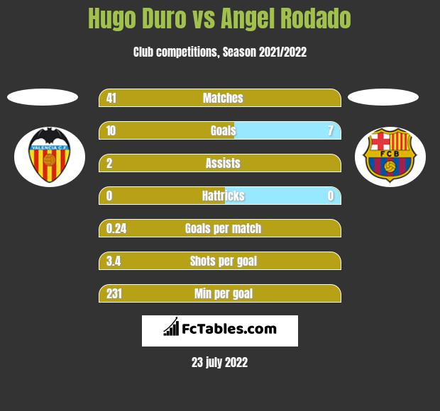 Hugo Duro vs Angel Rodado h2h player stats