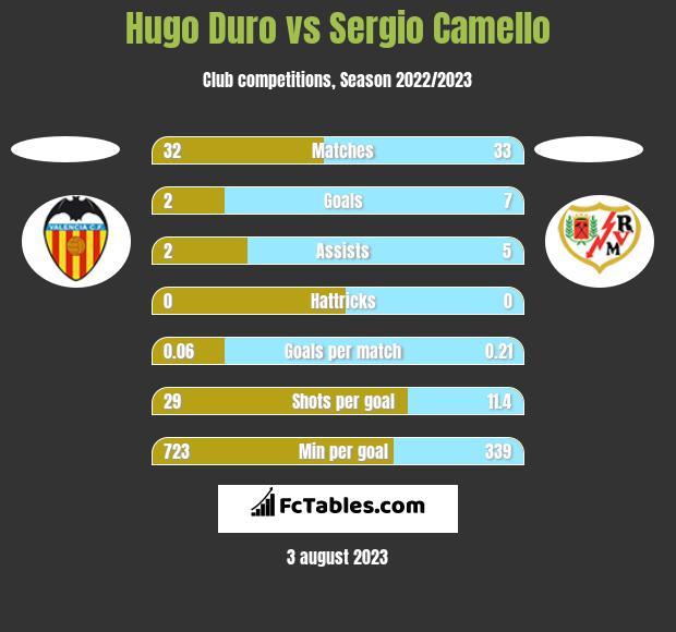 Hugo Duro vs Sergio Camello h2h player stats
