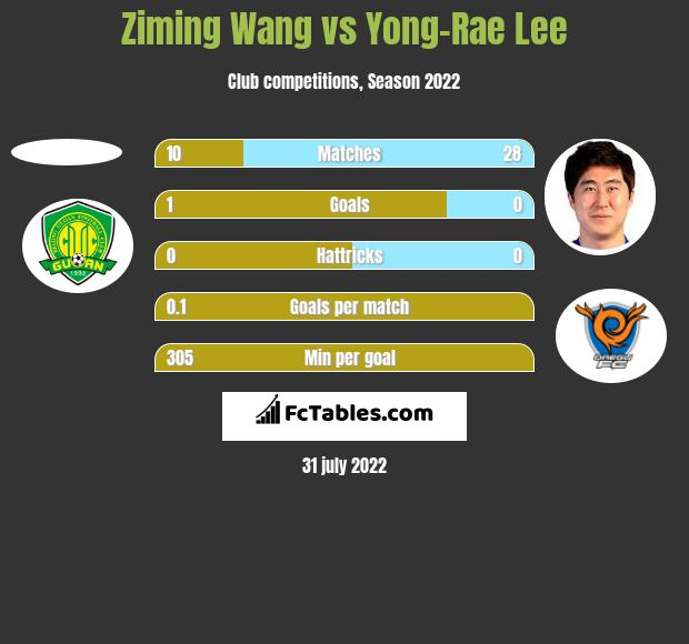 Ziming Wang vs Yong-Rae Lee h2h player stats