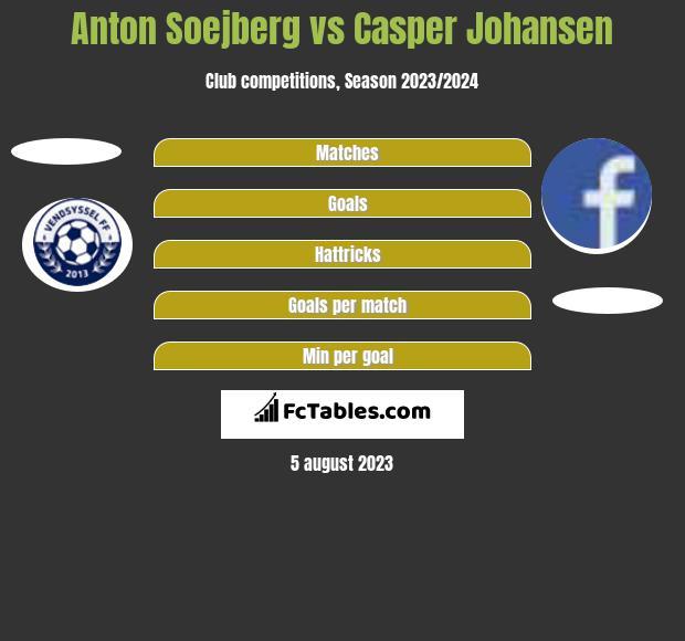 Anton Soejberg vs Casper Johansen h2h player stats