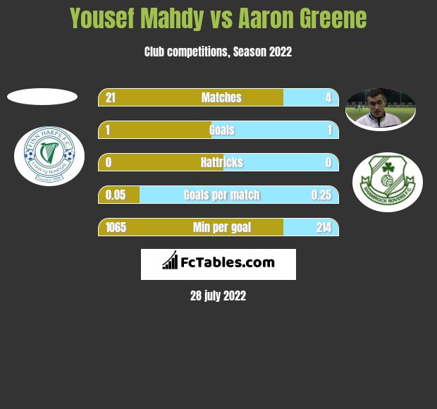Yousef Mahdy vs Aaron Greene h2h player stats