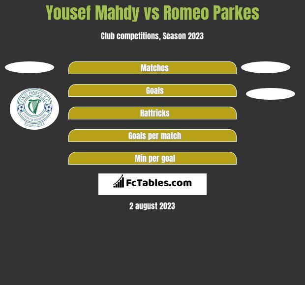 Yousef Mahdy vs Romeo Parkes h2h player stats
