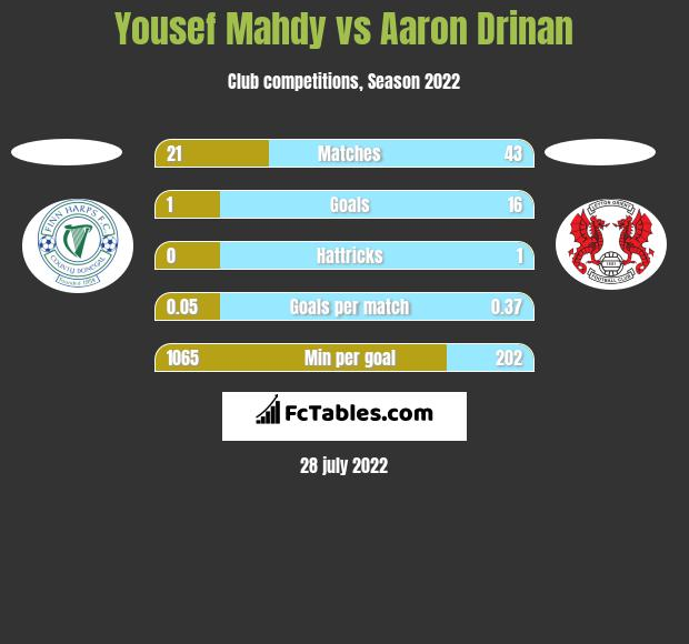 Yousef Mahdy vs Aaron Drinan h2h player stats