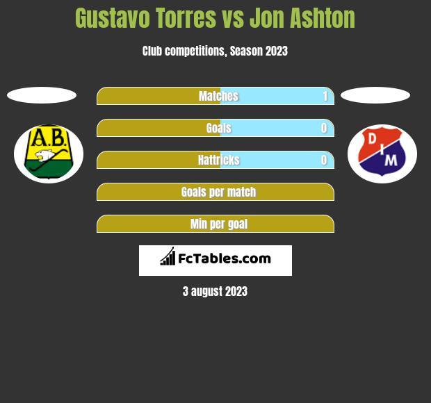 Gustavo Torres vs Jon Ashton h2h player stats