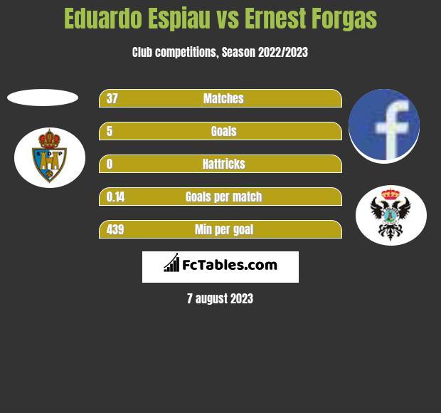 Eduardo Espiau vs Ernest Forgas h2h player stats